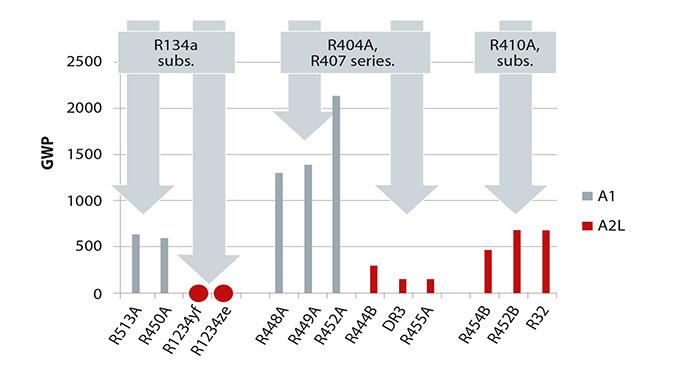 Refrigeranti a basso GWP in19 famiglie di prodotto del settore dell'HVAC-R Danfoss