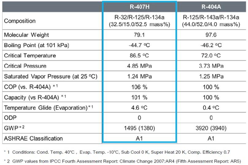 Refrigerante R-407H a basso GWP (potenziale di riscaldamento globale)