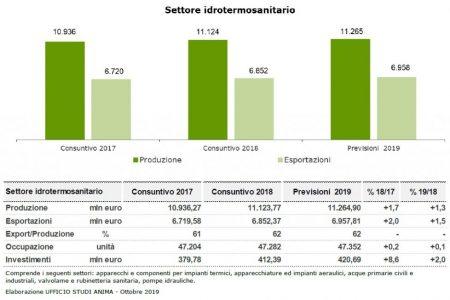 Per il settore idrotermosanitario italiano segno più nel 2018, crescita più contenuta nel 2019