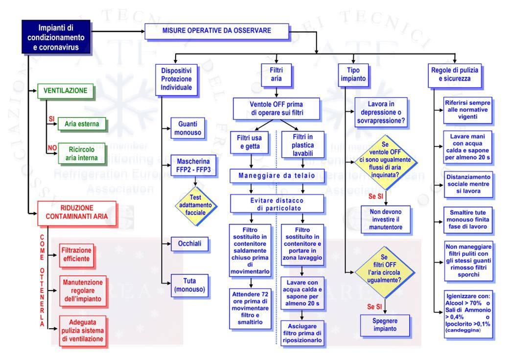 impianti di condizionamento e coronavirus - misure operative