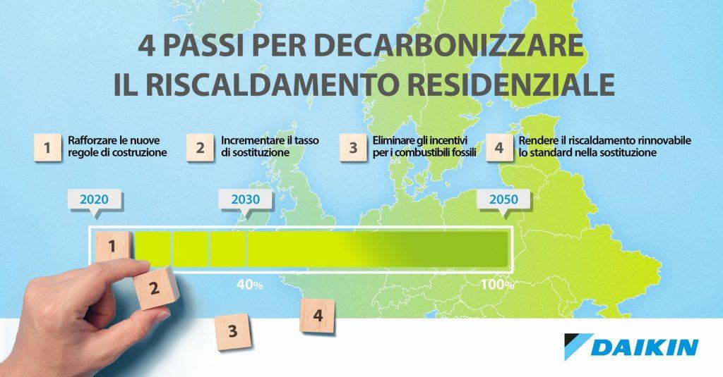 Daikin_decarbonize_europe